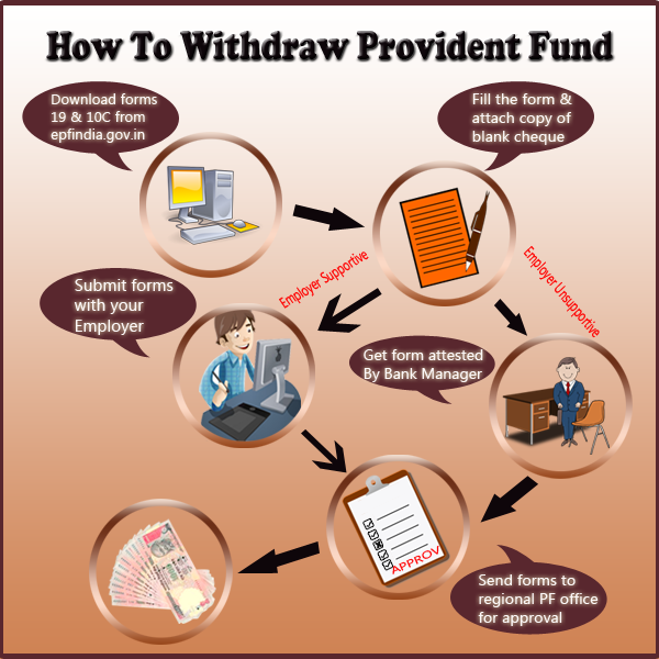 How to Withdraw PF