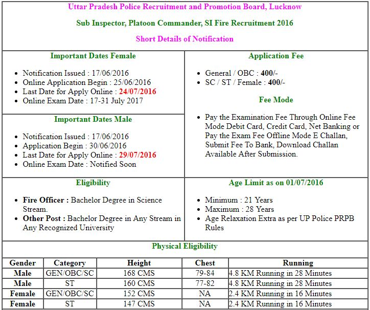 UP Police SI Admit Card 2017